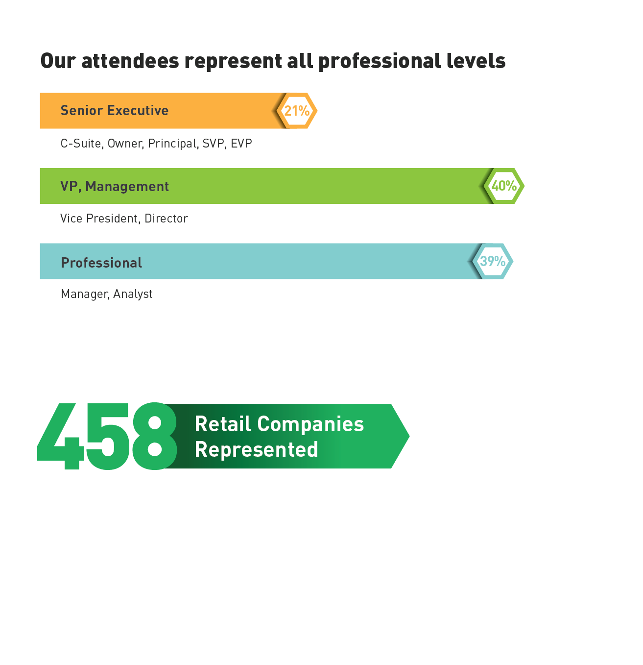 458 retail companies represented. Our attendees represent all professional levels.