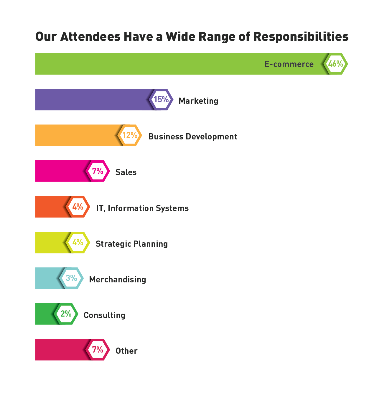 Our attendees have a wide range of responsibilities
